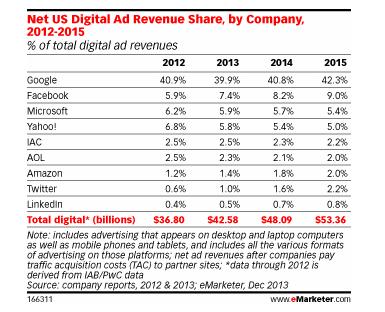 Google bleibt Nummer eins bei Online Werbung