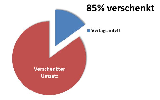 Umsatz_verschenkt_85
